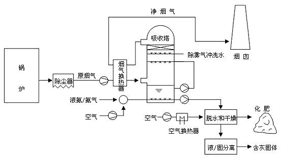 三、氨法脱硫技术特点 、技术成熟:是唯一在50万千瓦级烟气量使用的氨法脱硫技术。 、脱硫塔不易结垢。 、燃料含硫变化范围适应性强,特别是高硫煤、高硫重油、高硫石油焦的脱硫无二次污染。 、副产品硫酸氨,用途广泛。 、NH3的逃逸率低,10ppm。 、脱硫效率高,能很容易达到高脱硫效率,一般大于95%。 、系统简单。 、设备体积小。 、吸收剂利用率高。 、变废为宝,副产品出售可获得良好的经济效益。